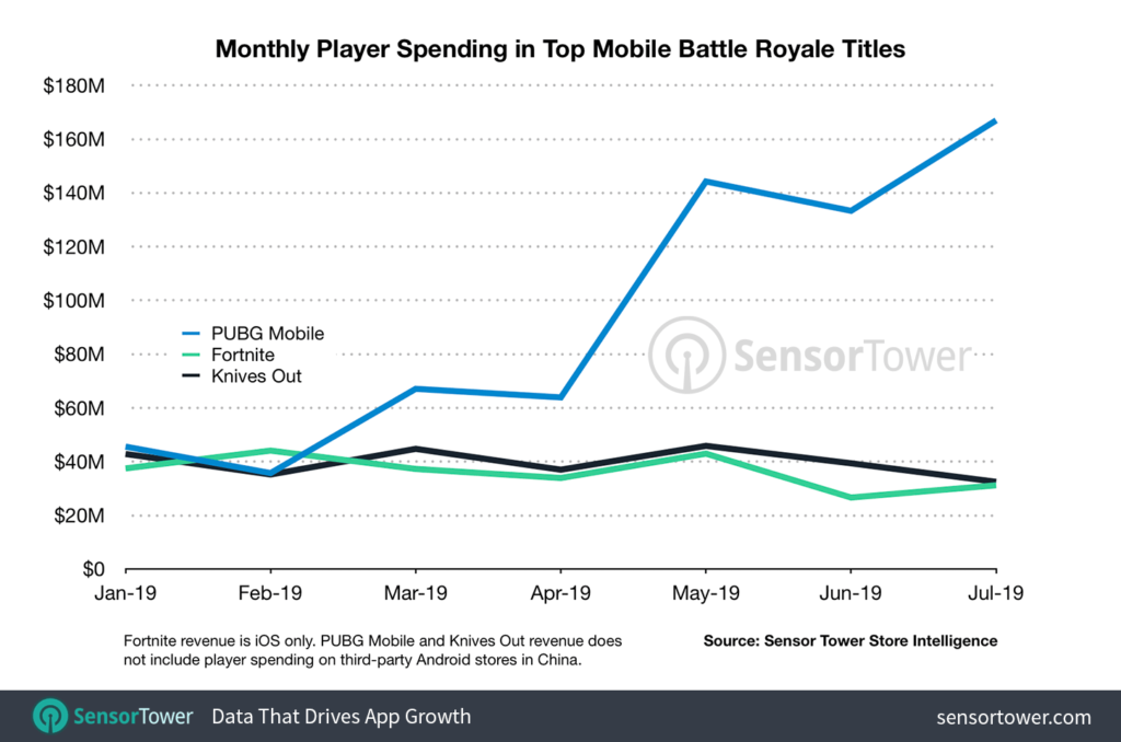 Players spending in Battle Royale Titles